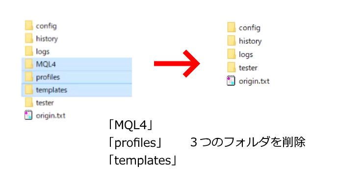 「MQL4」「profiles」「templates」フォルダを削除